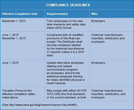 Environmental and Energy: OSHA Modifies Hazard Communication